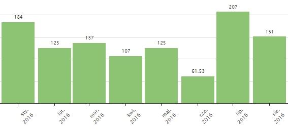 endo_wakacje_wykres